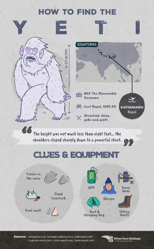 An illustration of a yeti including a map of where to find him, what to look for, and what to pack
